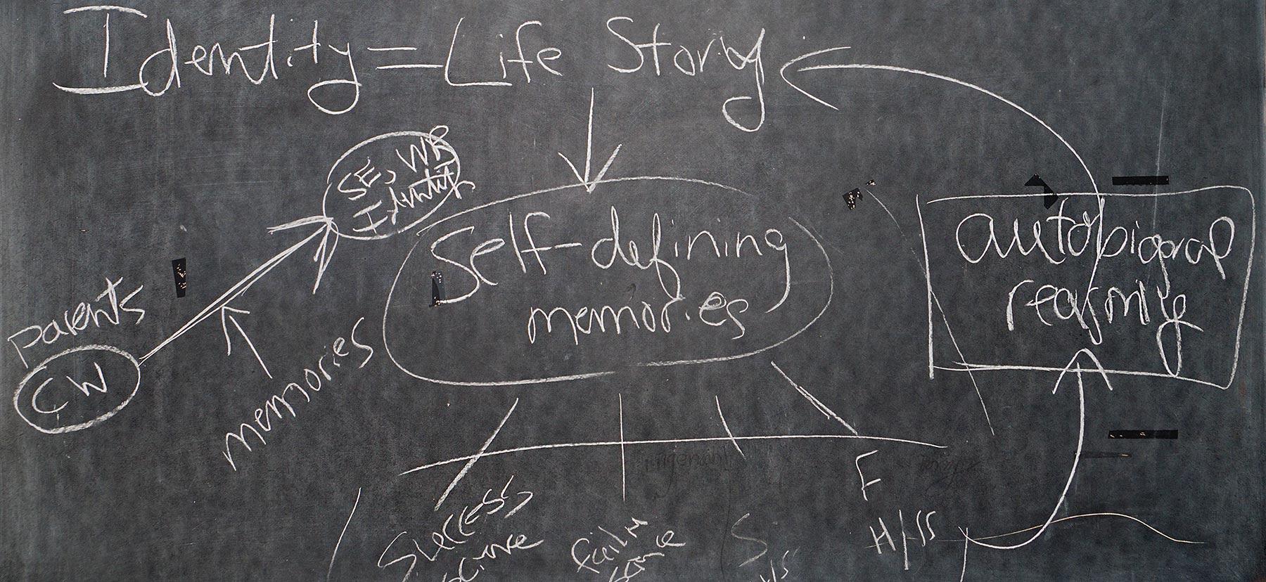 Identity = Life Story chalkboard notes