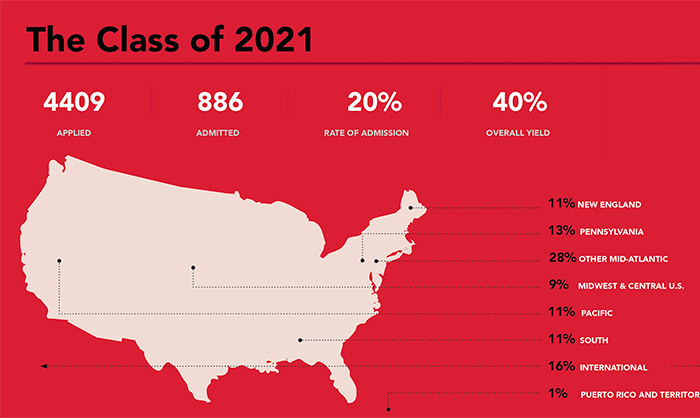 Infographic teaser for Class of 2021 stats