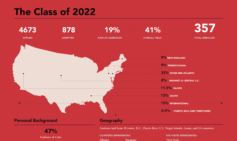 Infographic teaser for Class of 2022 stats